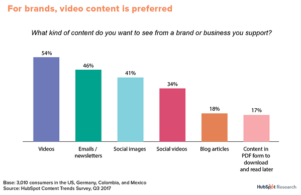 Content Trends: Global Preferences