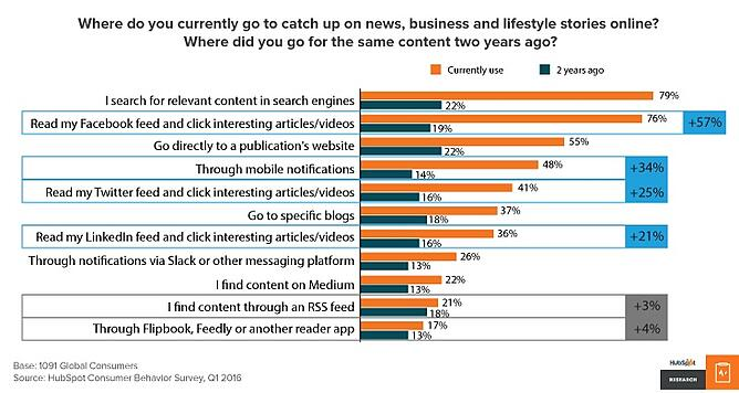 content-consumption-trends-hubspot.png