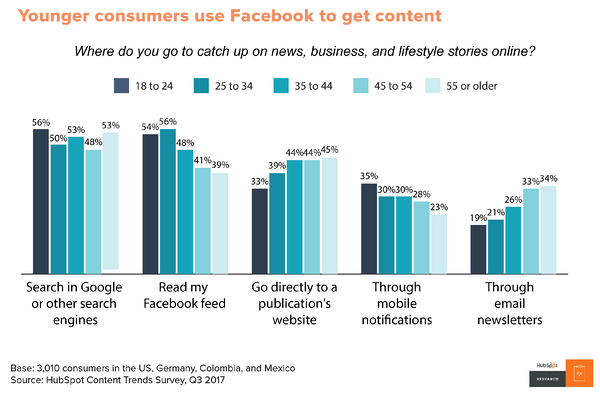Content Trends: Preferences Emerge Along Generational Fault Lines