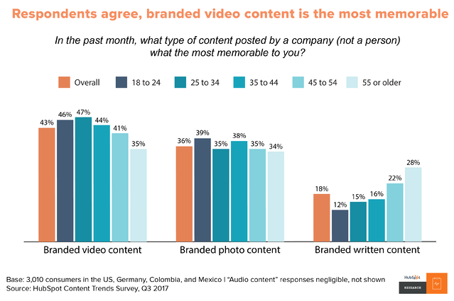 Content Trends: Preferences Emerge Along Generational Fault Lines