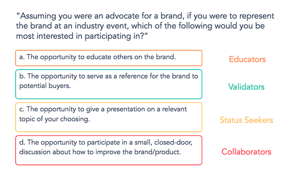 Customer advocacy personalities put to the test.