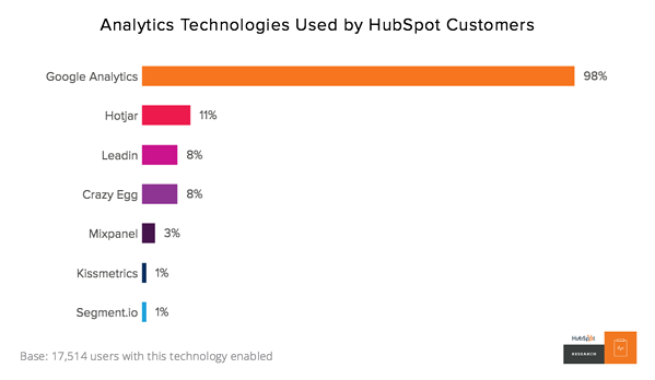 How HubSpot Customers Grow: The Key Technologies Used by 19,000 Marketers