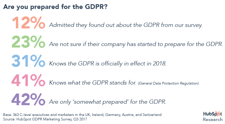 How Prepared Are You for the GDPR