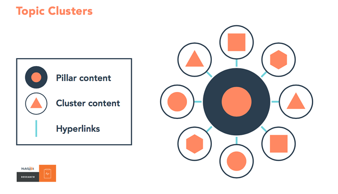 hubspot image illustrating what a cornerstone content pillar and content clusters look like