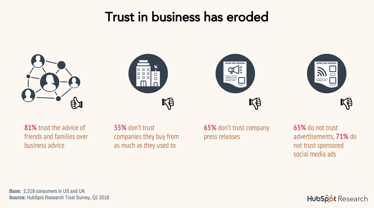 hubspot statistics on report of consumer trust.