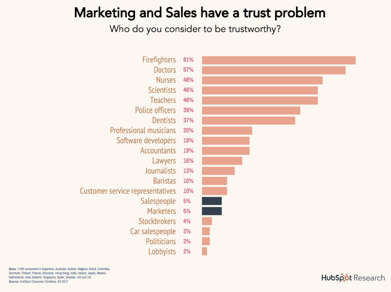 10-marketing-sales-trust