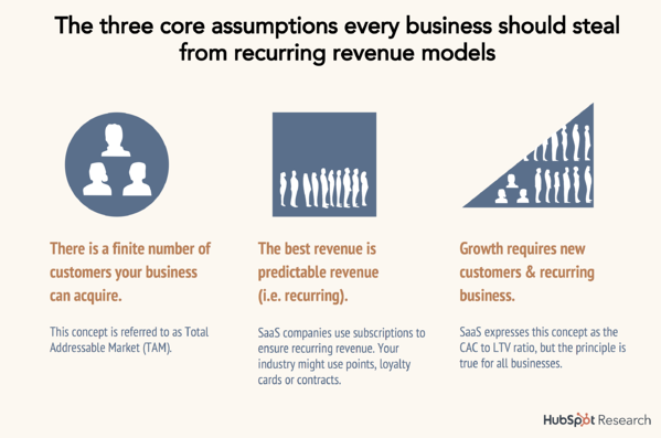 The Hard Truth About Acquisition Costs (and How Your Customers Can Save You)