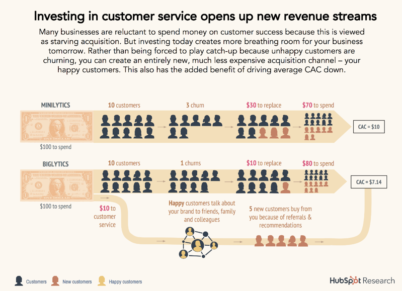 14-customer-service-revenue
