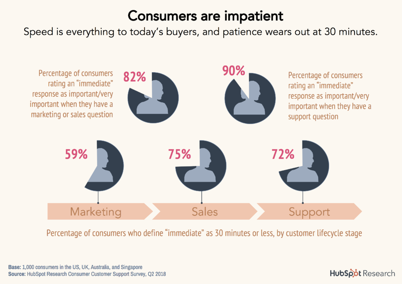 2-consumers-are-impatient