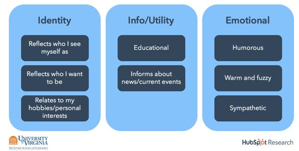 Social content categories
