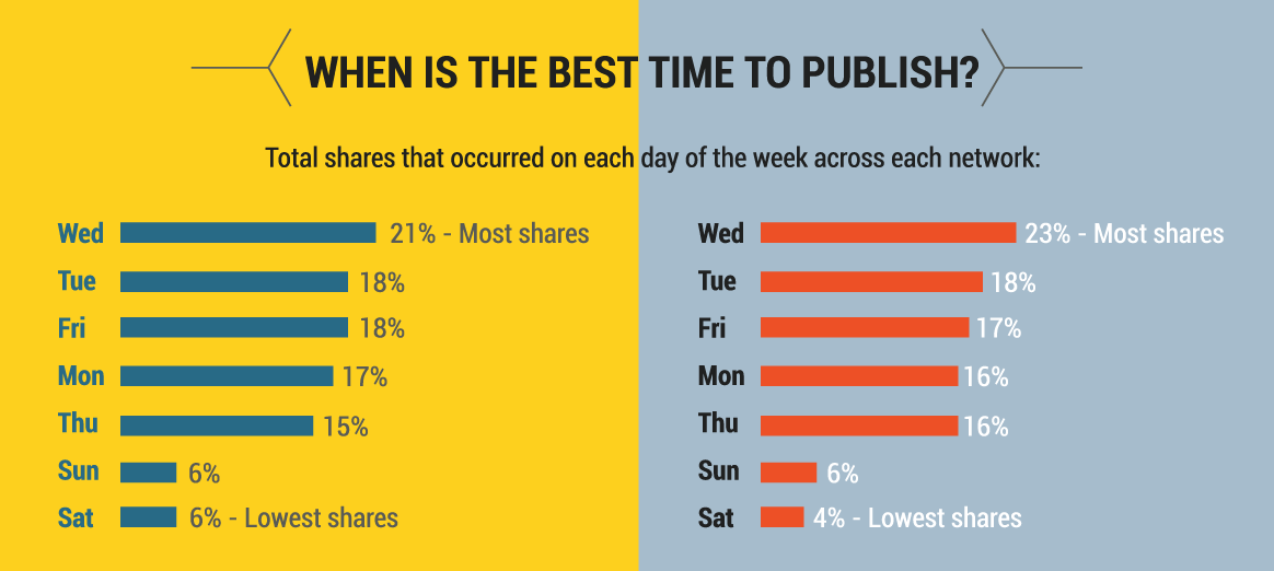 automotive-content-best-publishing-times.png