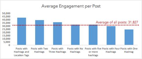 average-engagement-per-post-instagram.png