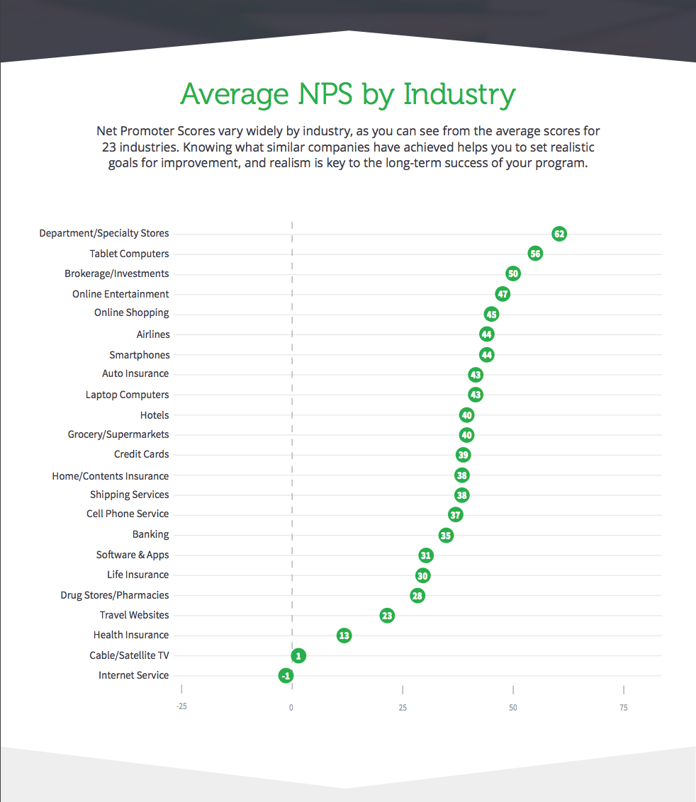 average-nps-by-industry