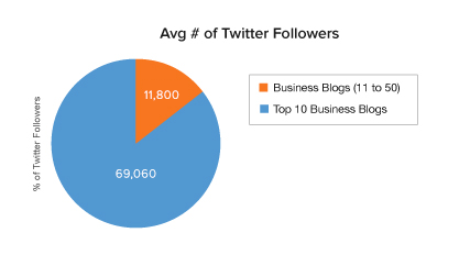 average-twitter-followers.png