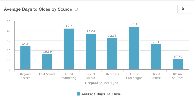 average_days_to_close_by_source.png