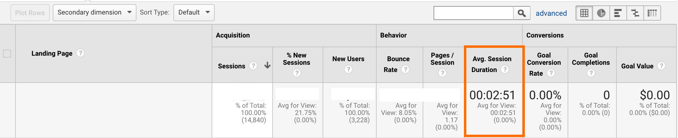 avg session duration for individual landing pages