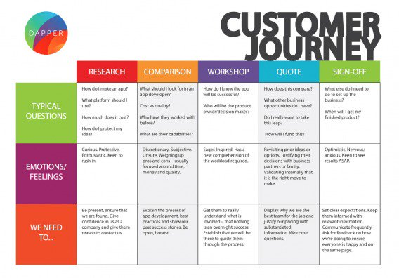 How To Create An Effective Customer Journey Map Examples
