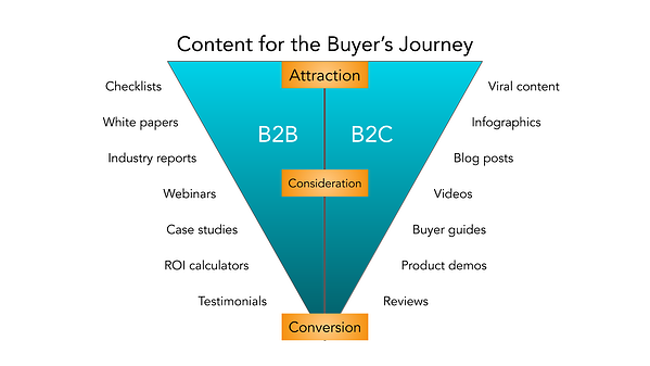 b2b-marketing-content-for-the-buyers-journey-graphic