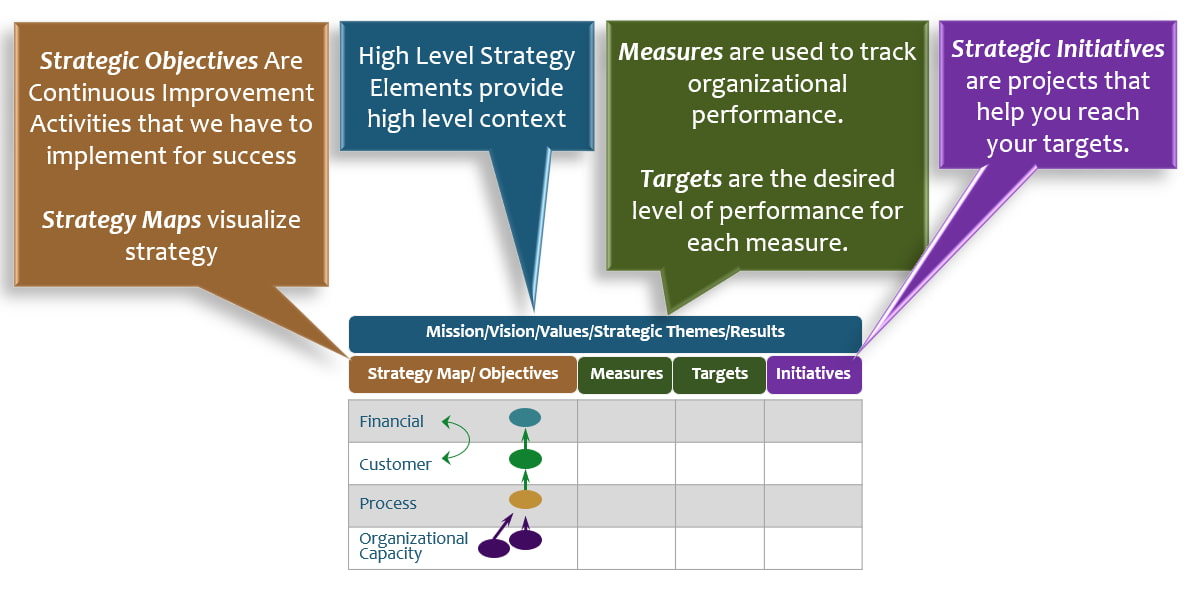 balanced scorecard strategic planning model