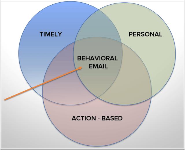 behavioral.png