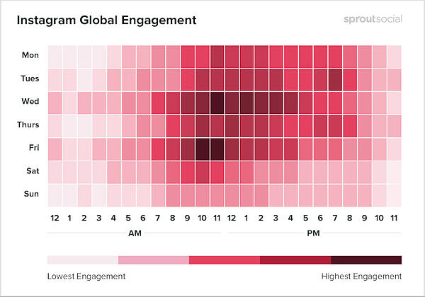Instagram global engagement by Sprout Social