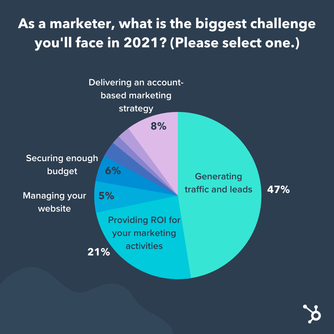 8 of the Top Marketing Challenges Faced Globally [New Data + Expert Tips]