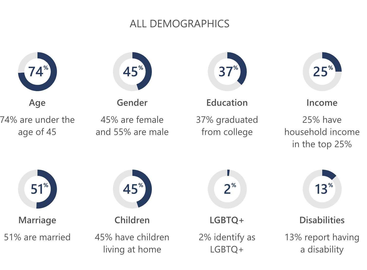 bing-demography