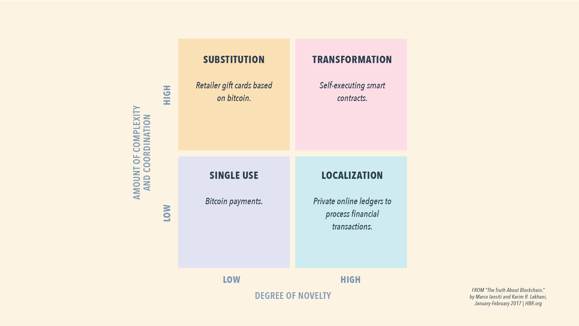 blockchain6