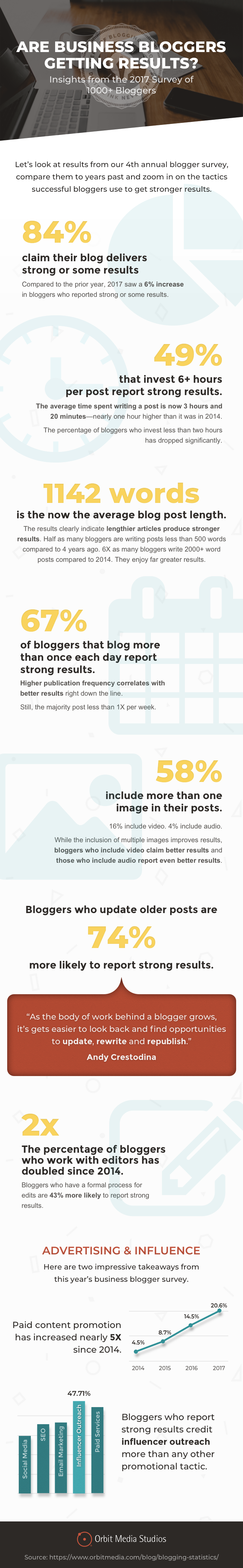 blogger-survey 2017-infographic-final.png  Does Business Blogging Still Get Results in 2017? New Data from 1,000 Bloggers [Infographic] blogger survey 202017 infographic final