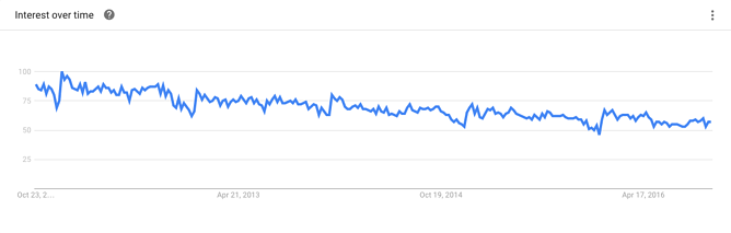 how to use google trends for blogging