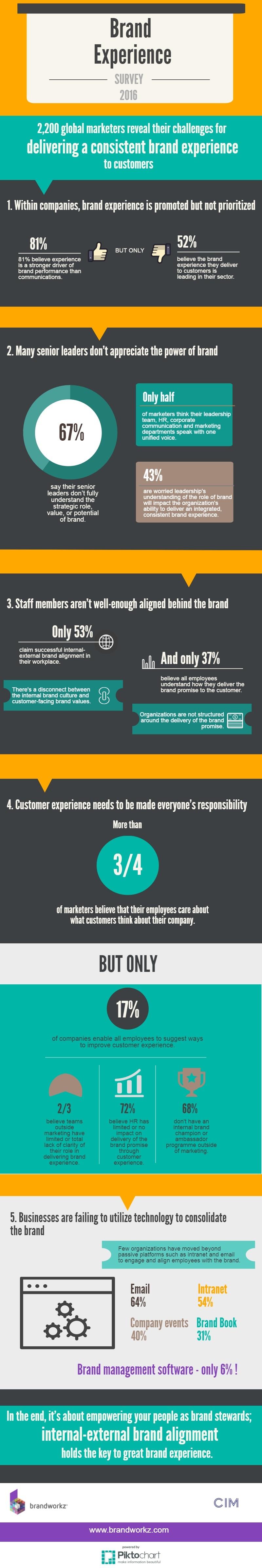 brand-experience-infographic.jpg