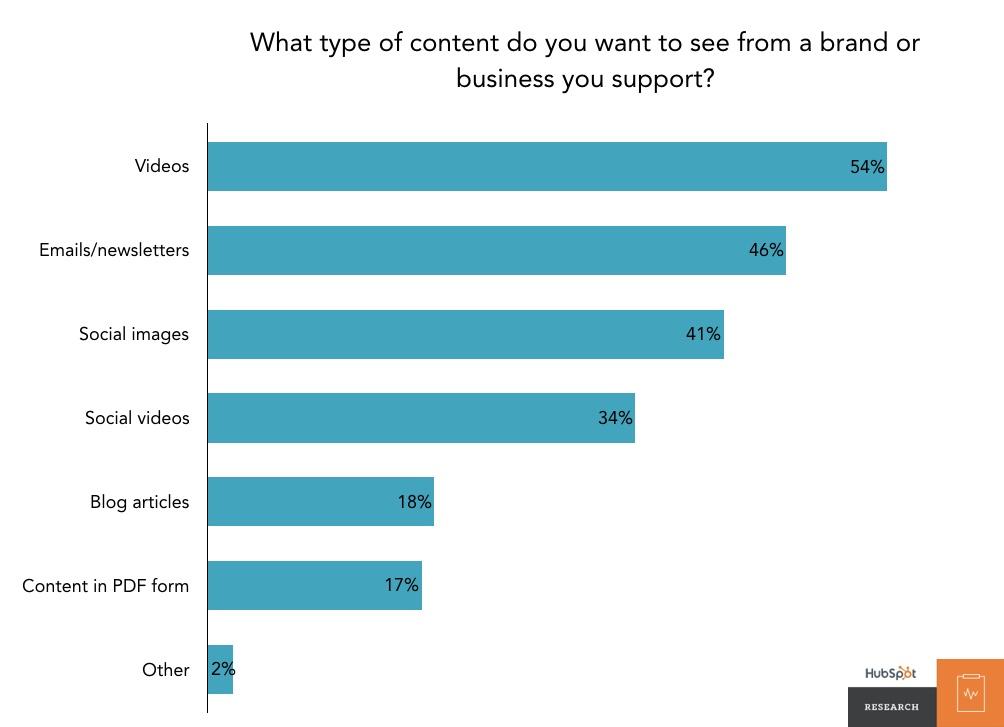 latest video marketing statistics 2018 hubspot