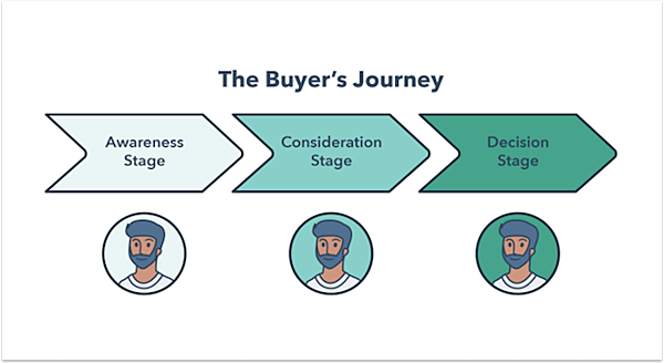 buyers-journey-featured-graphic