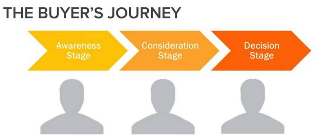 buyers journey hubspot customer segmentation data-driven marketing