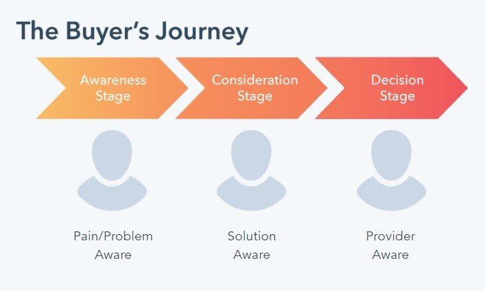 the buyer's journey stages: awareness, consideration, decision