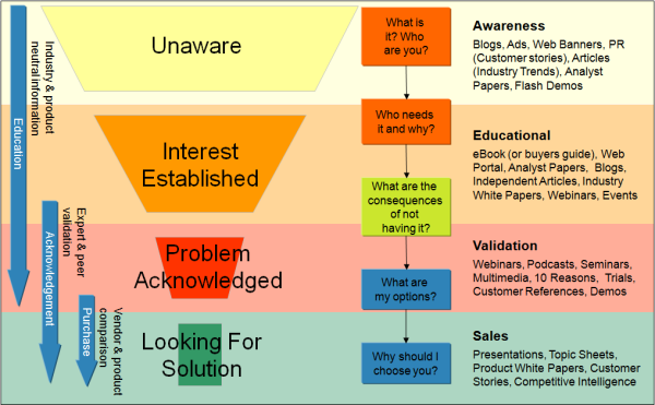 buyers_journey-resized-600-1.png