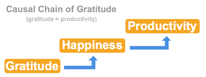 causal-chain-of-gratitude.png