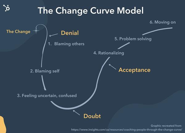 the change curve model