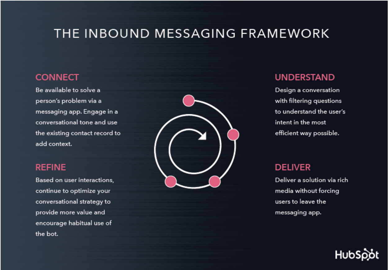 chatbots inbound messaging framework