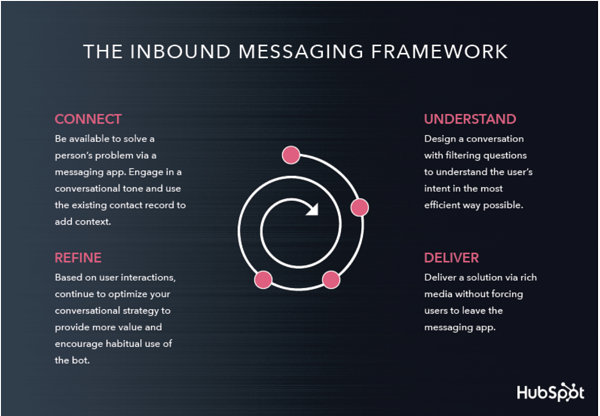 chatbots-inbound-messaging-framework