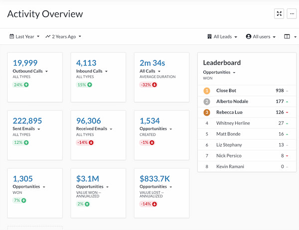 Close real estate CRM in activity overview dashboard