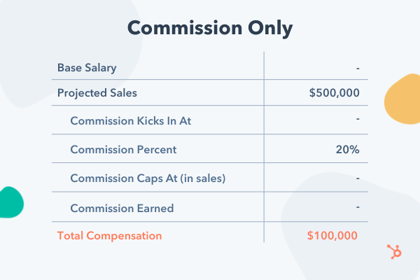 Example commission-only compensation model