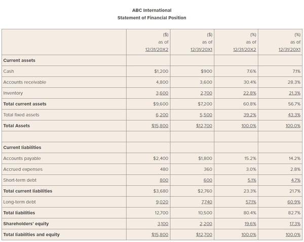 common size balance sheet example