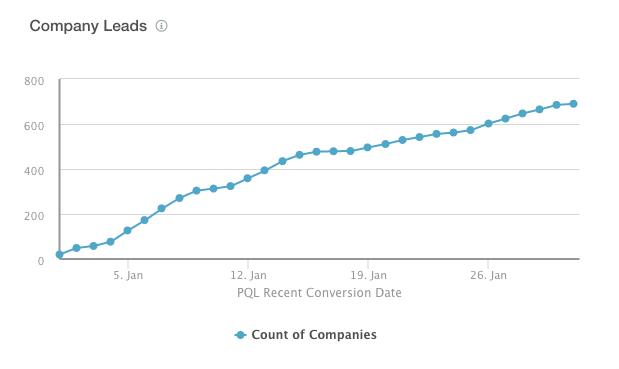 Company Leads