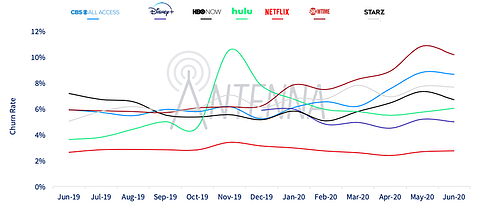netflix churn rate compared to market competitors over time graph