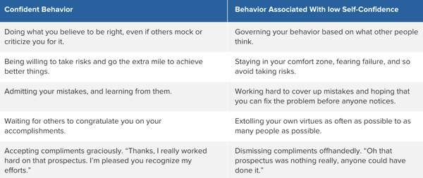 confident-behavior-chart