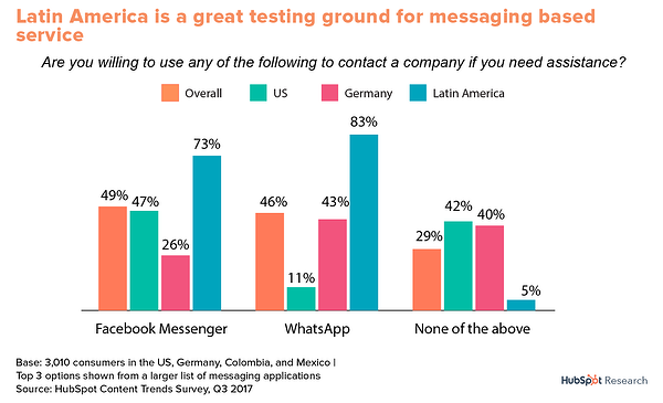 hubspot research messaging usage latin america