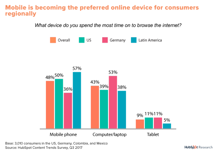 graph showing consumers' preferred device for browsing internet is mobile, indicating the need for 5G connectivity