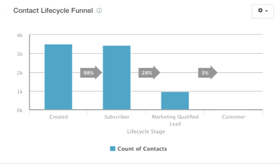 contact_lifecycle_funnel.png