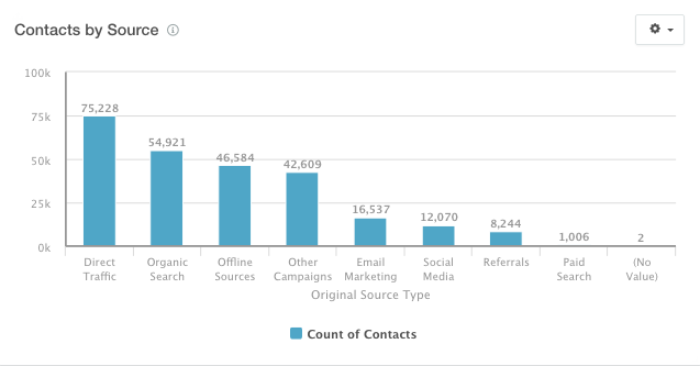 contacts_by_source.png